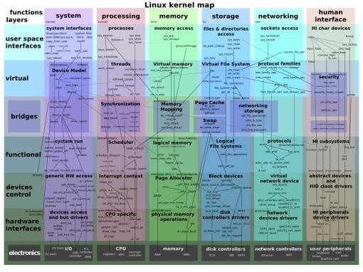 kernel_linux